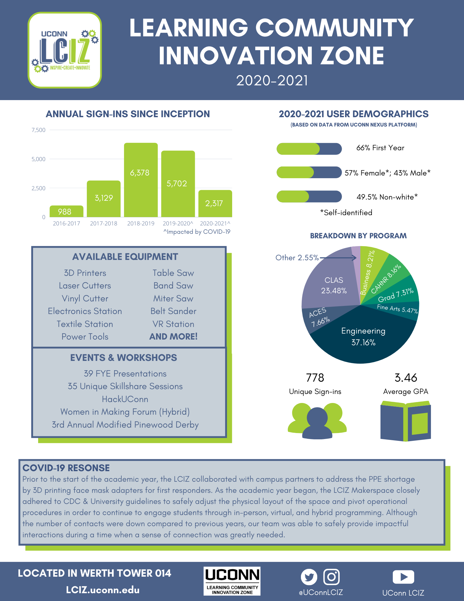 2020-2021 Fact Sheet